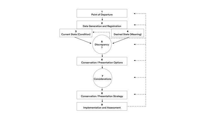 Decision-Making Model for Contemporary Art Conservation and Presentation