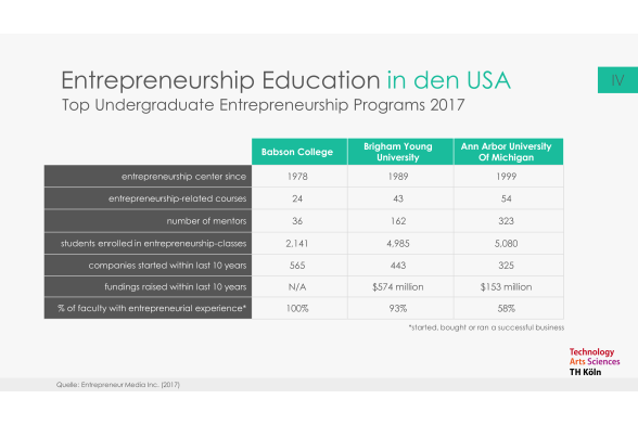 Entrepreneurship Education Folie 19
