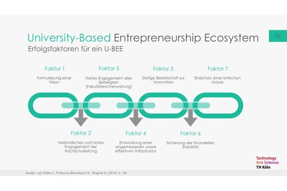 Entrepreneurship Education Folie 21