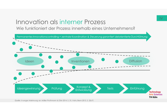 Innovation und Entrepreneurship Folie 10