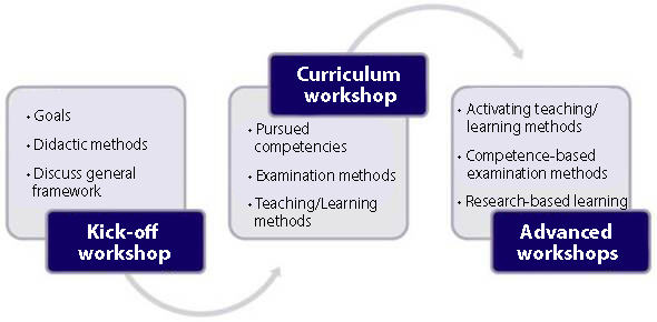 Chart of Curriculum workshop