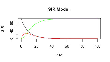 SIR-Modell (Susceptible-Infected-Removed-Model) (Bild: Bartz-Beielstein)