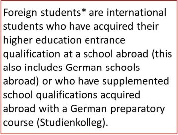 Foreign students* are international students who have acquired their higher education entrance qualification at a school abroad (this also includes German schools abroad) or who have supplemented school qualifications acquired abroad with a German preparatory course (Studienkolleg).