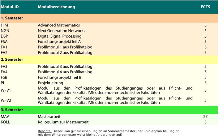 Tabelle mit den Modulen des Masterstudiengangs Communication Systems and Networks
