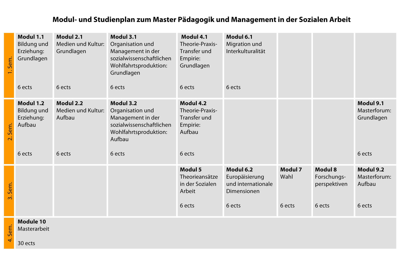 studieninhalte p dagogik und management in der sozialen